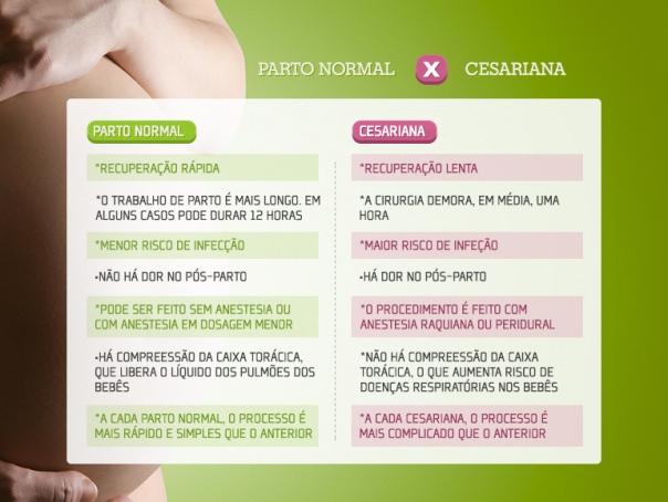 Parto Cesarea x Parto Normal_tabela 1