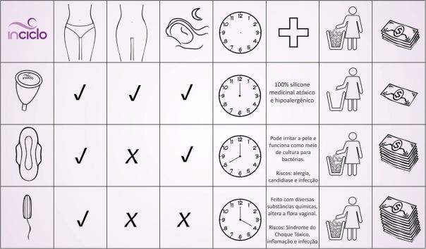 coletor-menstrual X absorvente