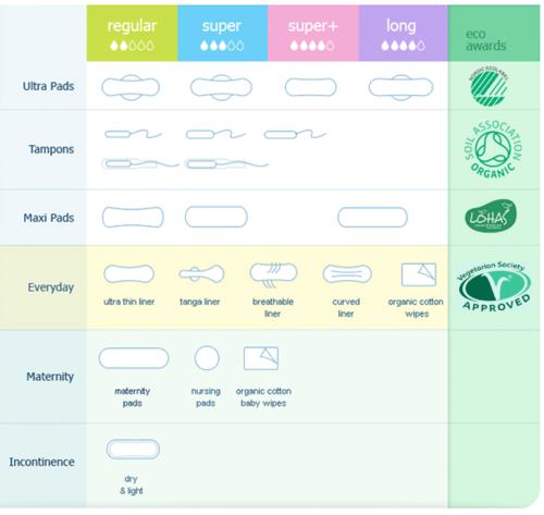 Tabela_Tamanhos absorventes orgânicos