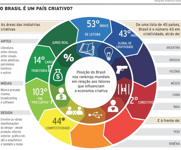 economia-criativa_brasil_outros-paises